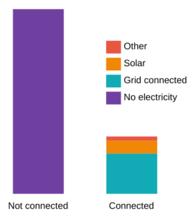 Graph of energy access and the distribution of different contributors
