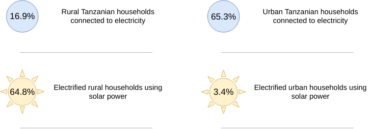 Four facts on energy and electricity in Tanzania