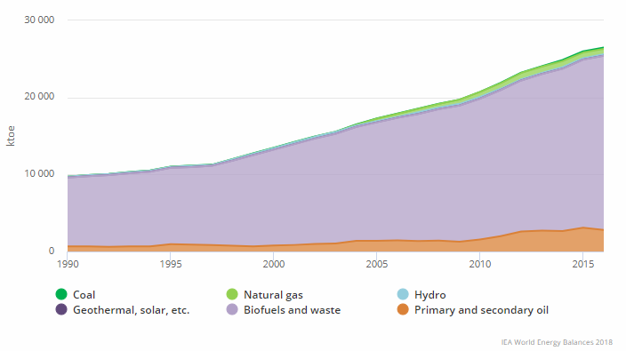 Total Primary Energy Supply (TPES) by source for Tanzania 1990 - 2016